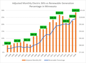 The important information that you need to buy an electricity plan